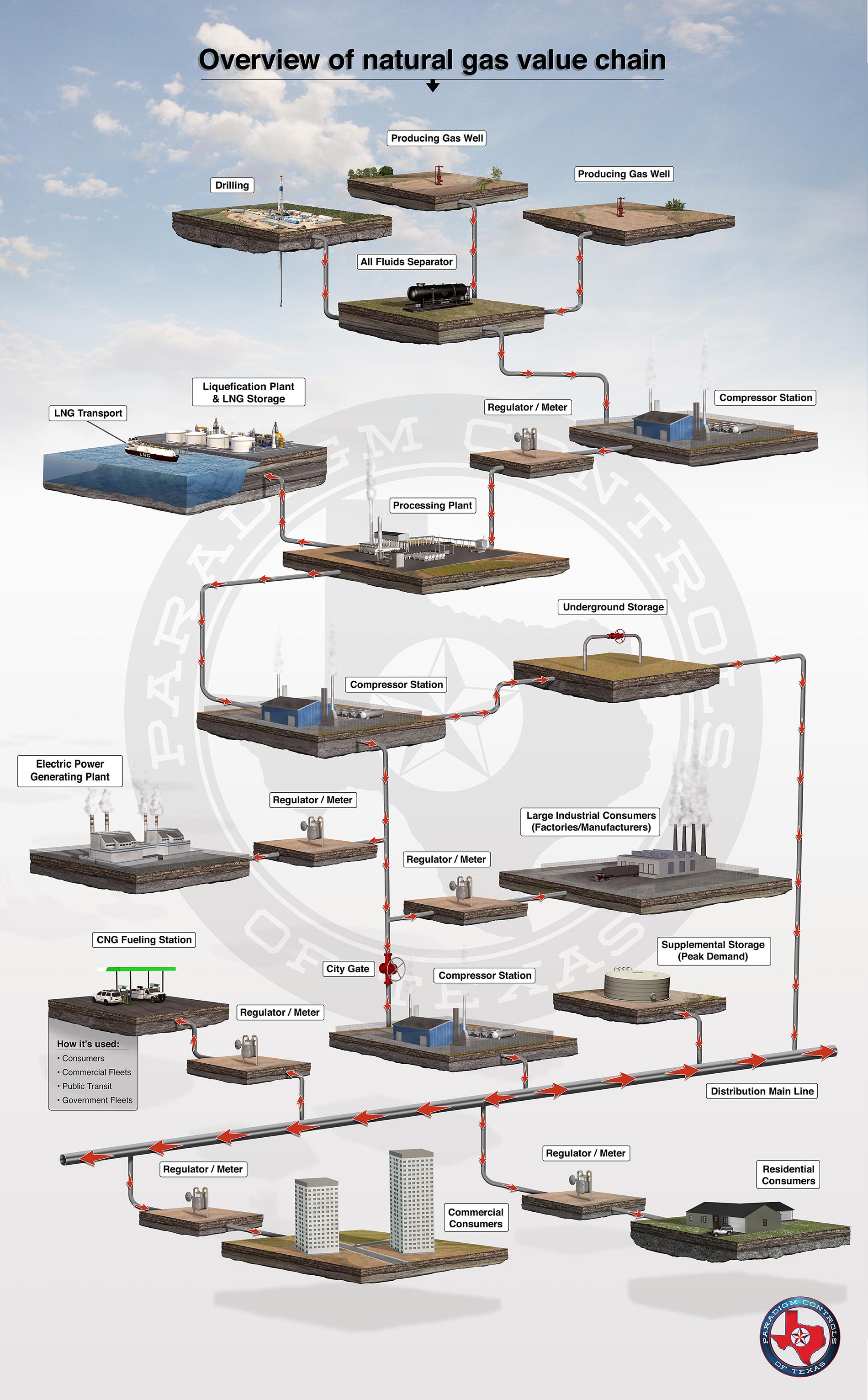 Gas Value chain paradigm sm